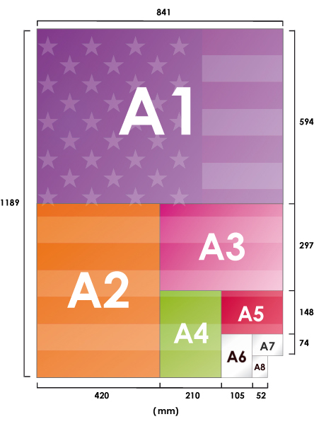 paper size a0, a1,a2, a3, a4, a5 - to understand everything about